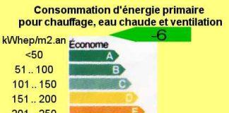 Energie Maison